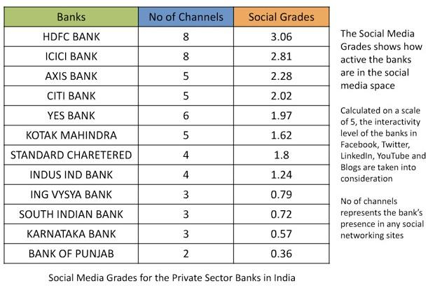 HDFC Social Media Grades