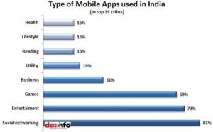 Mobile-apps-used-in-India