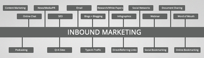 Top 3 Benefits Of Inbound Marketing
