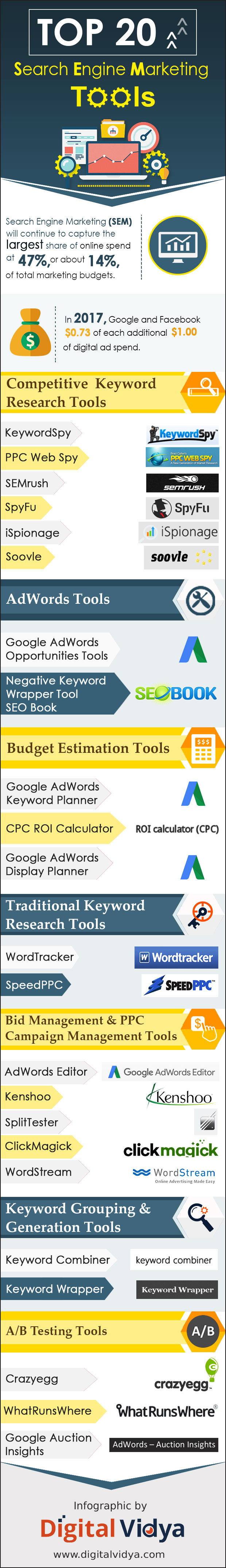 Top 20 Search Engine Marketing (SEM) Tools_infographic