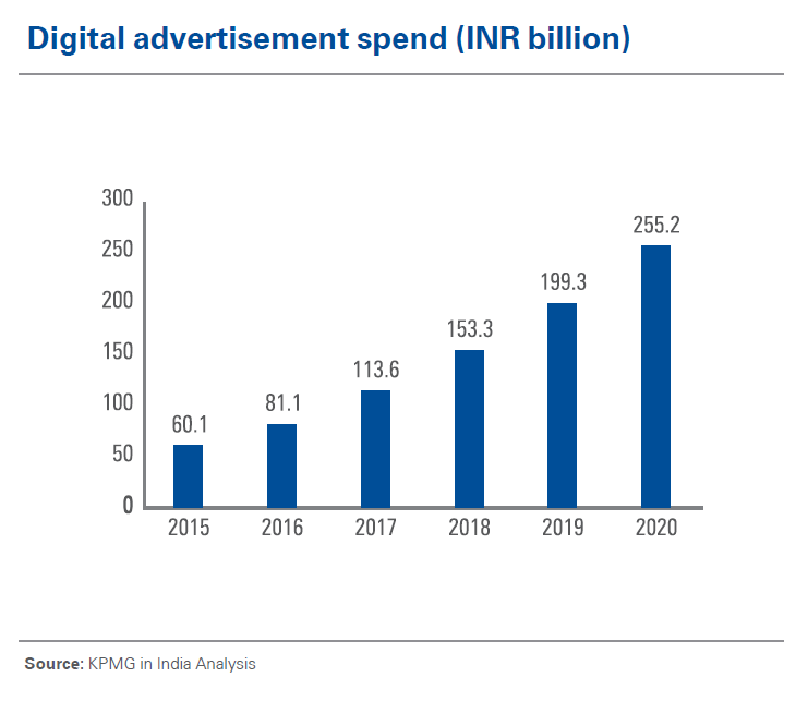 digital advertising spend in India