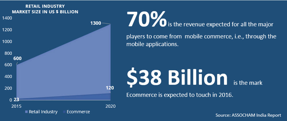 Ecommerce industry size in India