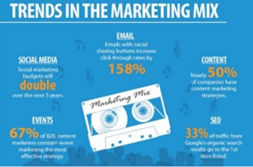 trends in marketing mix