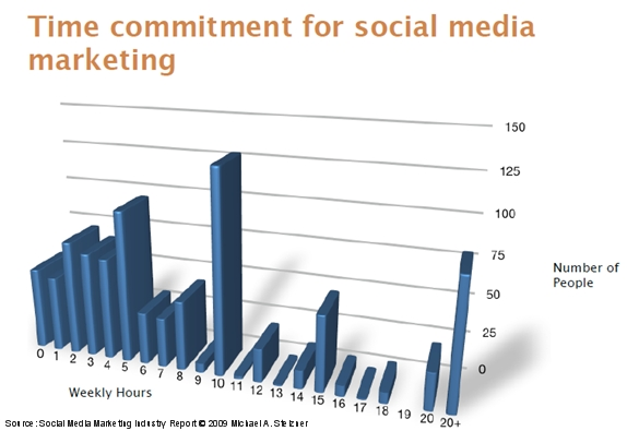 social-media-industry-report-stelzner-time-commitment-march-2009-resized-600