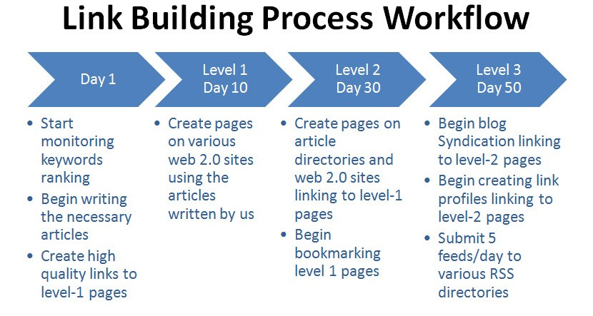 Image result for link building