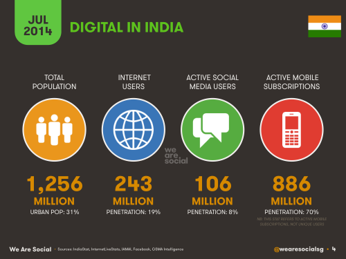 Internet-users-in-India-2014