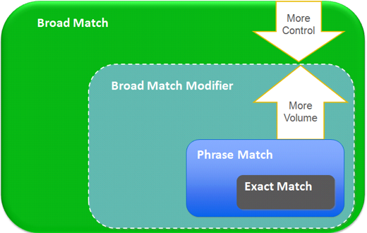 Scope of Google Adwords Match Types
