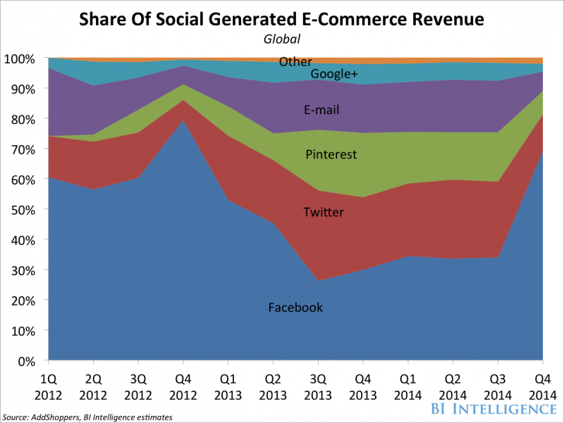 organic-search-social-commerce-sales-share