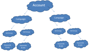 Adwords Account Structure Audit