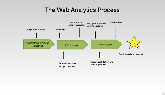 how-to-develop-actionable-web-analytics-kpis-7-638