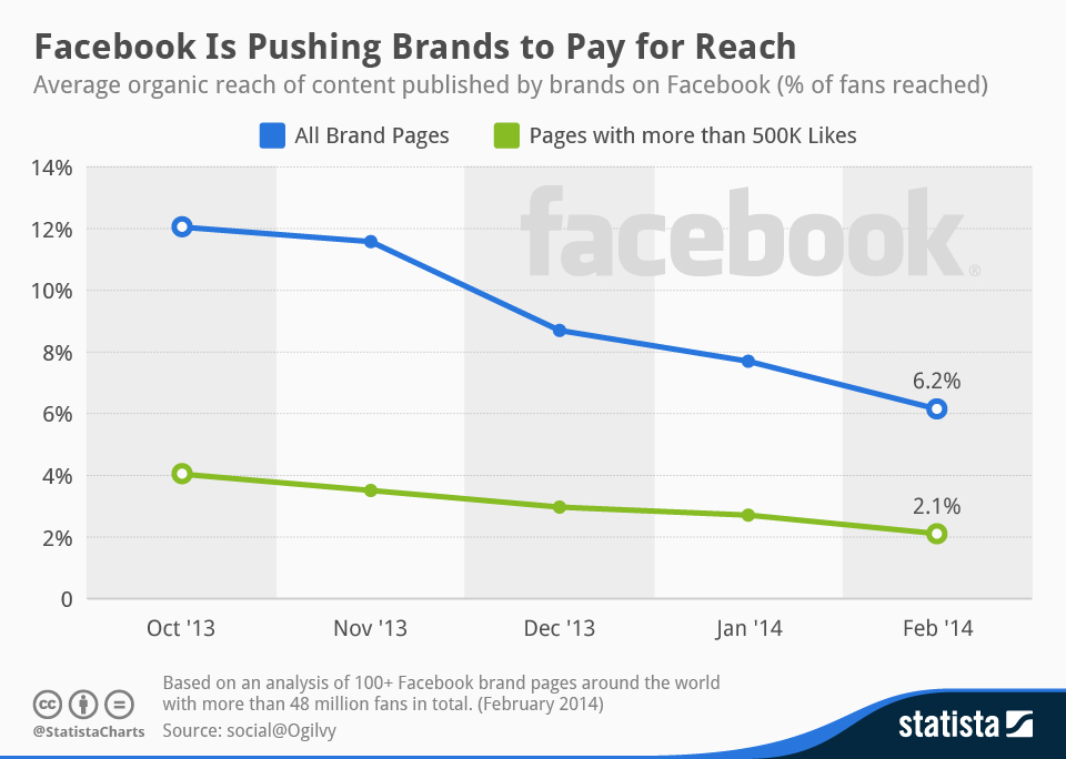 chartoftheday_2021_Organic_reach_of_brands'_Facebook_posts_n