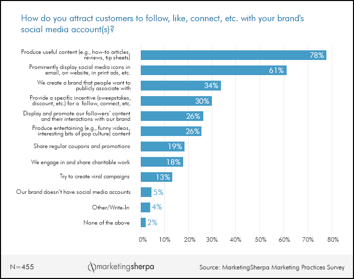 report_attracting_customers_on_social_media