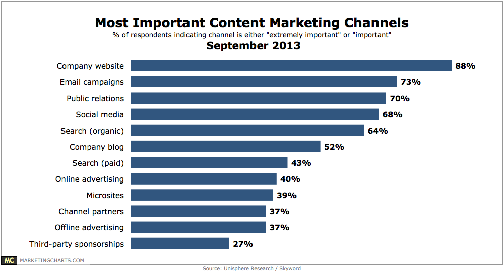 report_important_channels_content_marketing