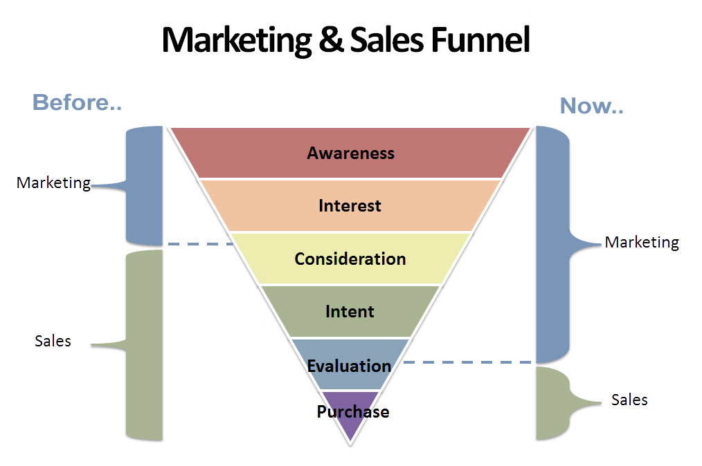 marketing_and_sales_funnel