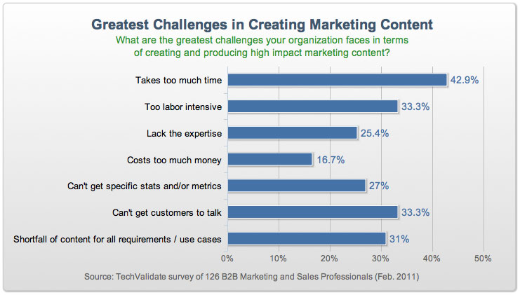 marketing_content_chart