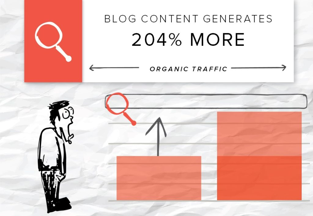 success-story-organic-traffic-with-blog-content