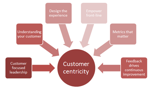 what-does-it-mean-to-be-customer-centric