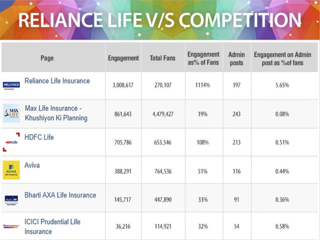Reliance vs Competition