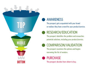sales.leads.funnel