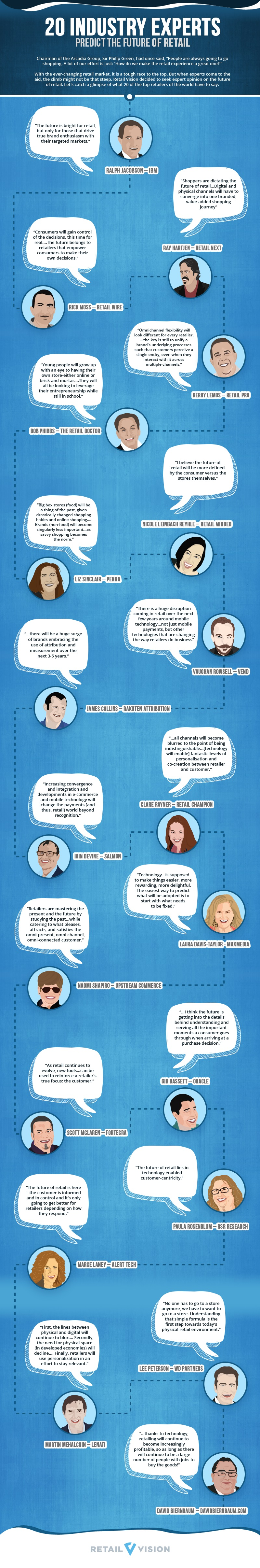 Retail-Vision-Experts-Infographic
