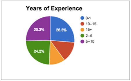 Years of Experience of digital marketing course