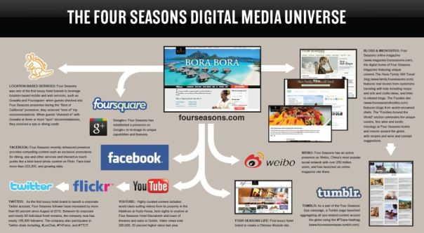 marketing case study four seasons Know about four seasons digital marketing tactics through this post 'four  seasons seasoning up with digital marketing - case study.