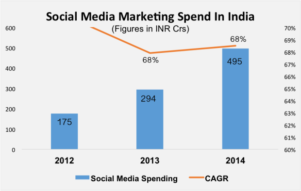 social-media-marketing-spend-india-e1426578539150