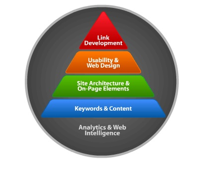 SEO Hierarchy of Need