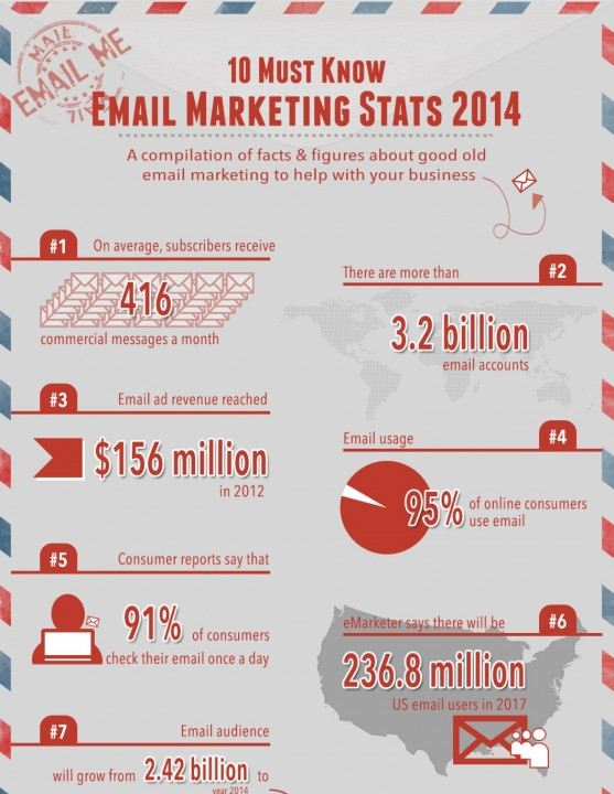 10-must-know-email-marketing-stats-20141-557x720