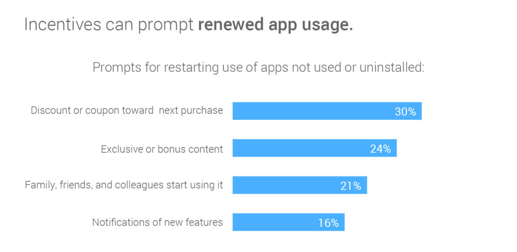 reengagement-drivers-for-app-use