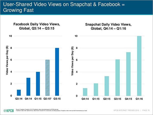 user-shared video views on Snapchat & Facebook