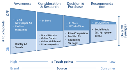 traditional vs digital marketing touch points