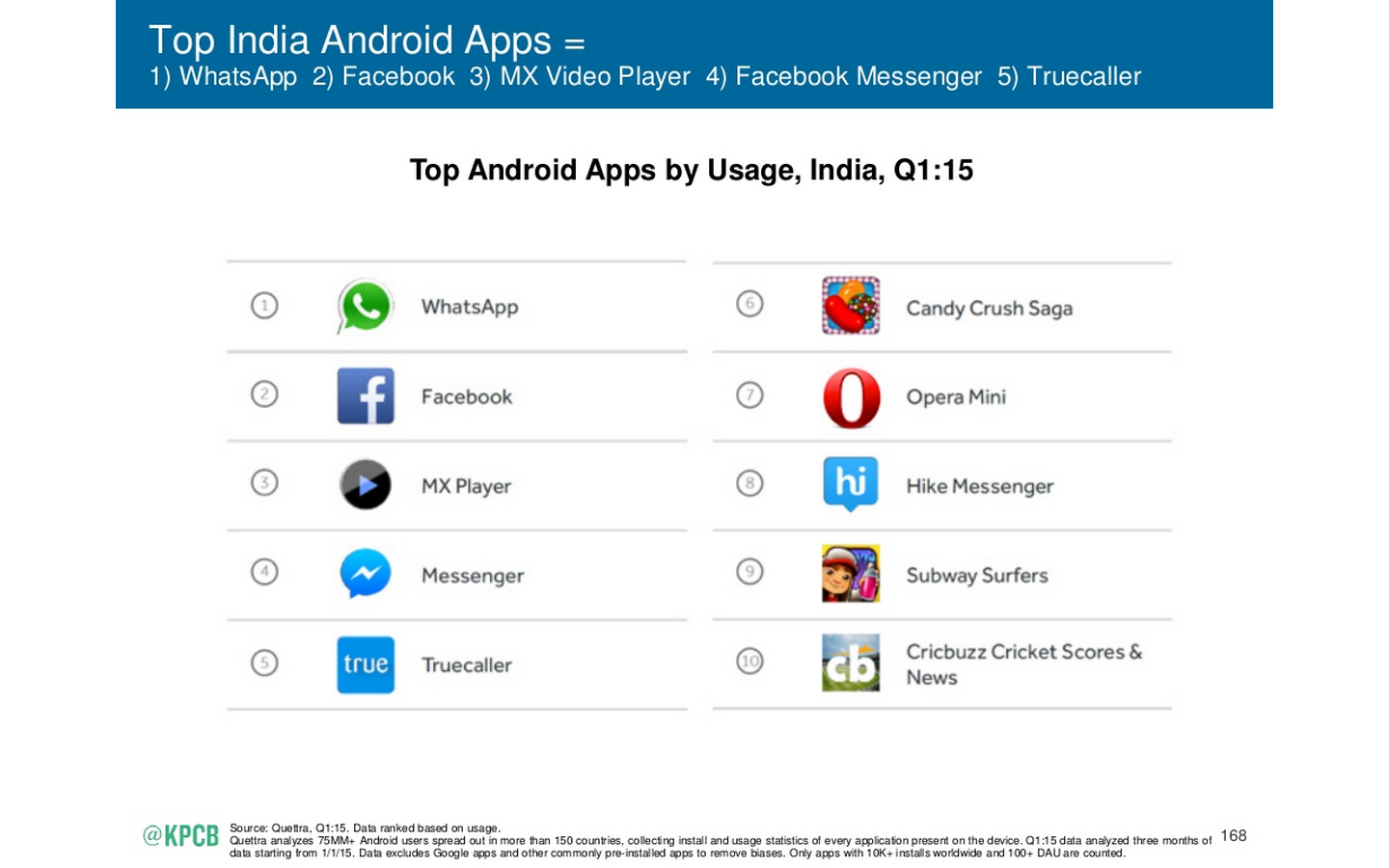 Mobile App Market In India