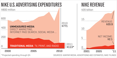 Nike-Advertising-Expenditure-and-Revenue-Kantar-Media-source