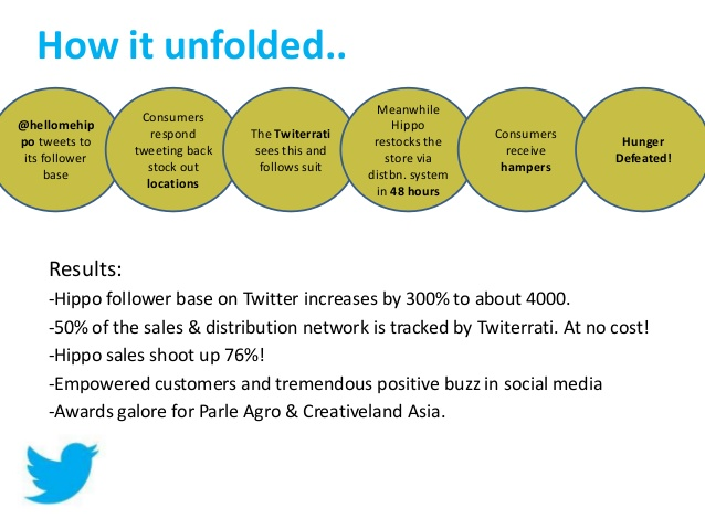 twitter-for-business-indian-cases-8-638