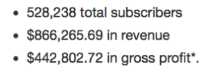 Email Subscribers & Profit Statistics from Giveaways