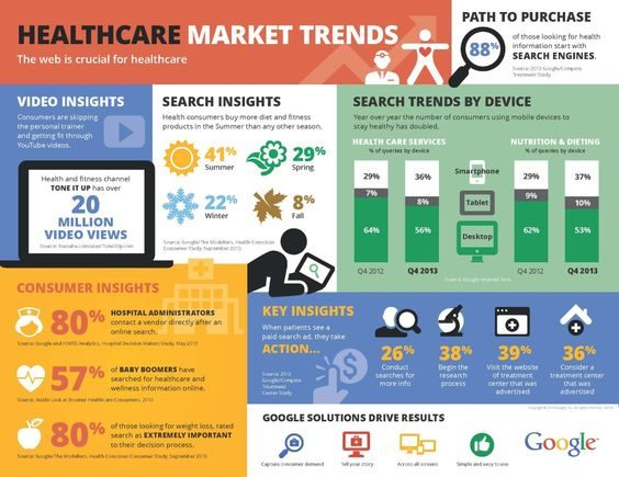 health care consumer: trends and marketing essay Health care marketing essay 735 words | 3 pages opinion on current health care marketing techniques and trends marketing in long-term care settings is a growing trend according to recent studies.