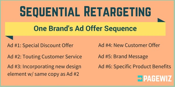 what-is-sequential-retargeting-600x300
