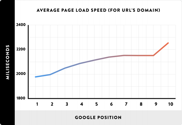 01_Average-Page-Load-Spead-for-URLs-domain_line-618x425