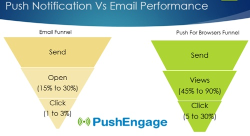 push_notification vs email_performance
