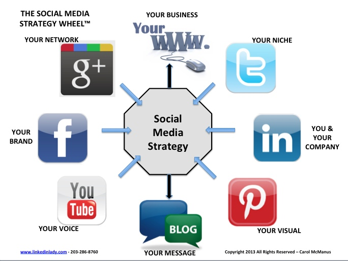 an overview of various network mediums Use this list of all the important social media demographics but that segmentation might not pan across each social media network across the various.