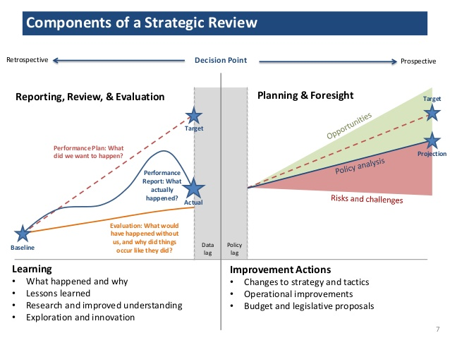 implementing-strategic-reviews-by-mark-bussow-7-638