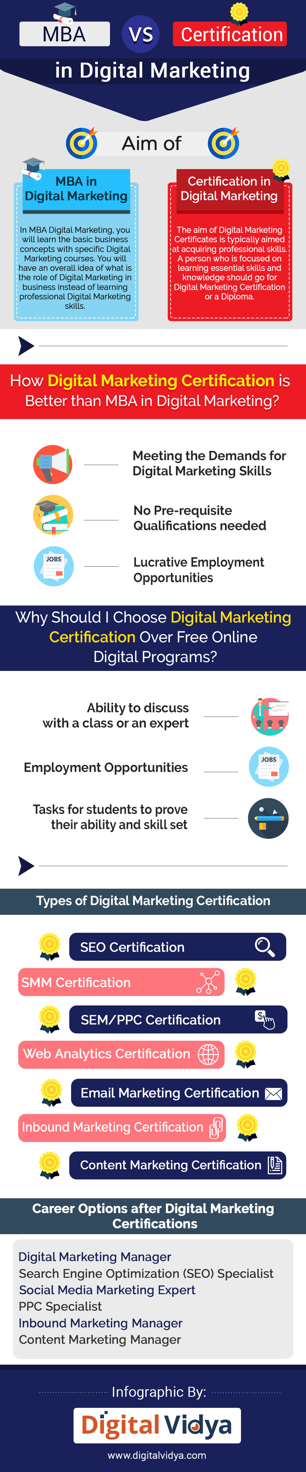 marketing diploma graduate Create digital marketing campaigns that are as innovative as they are integrated  earn a graduate certificate in marketing communication 100% online or.