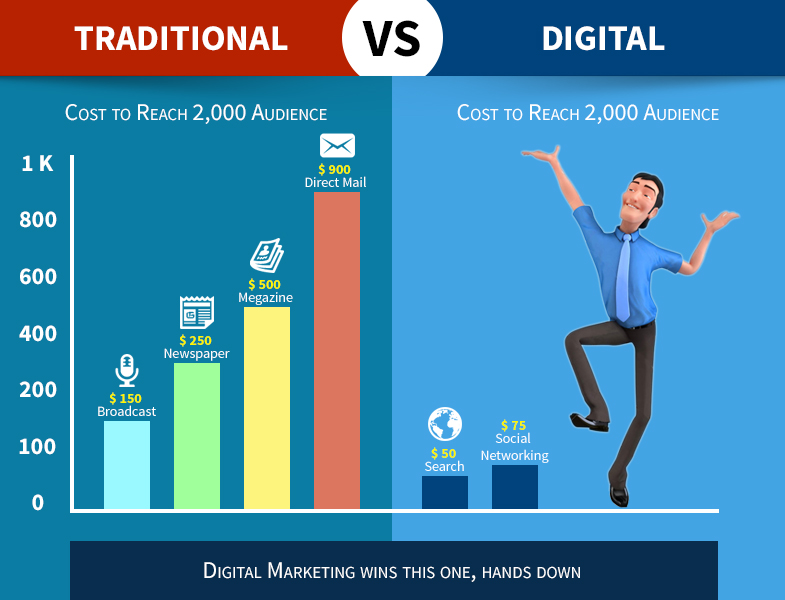 Future of Digital Marketing in India