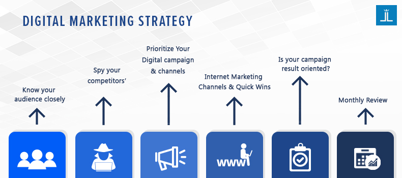 Digital Marketing Strategy: An Ultimate Guide To Be Effective