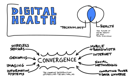 Digital Health Convergence