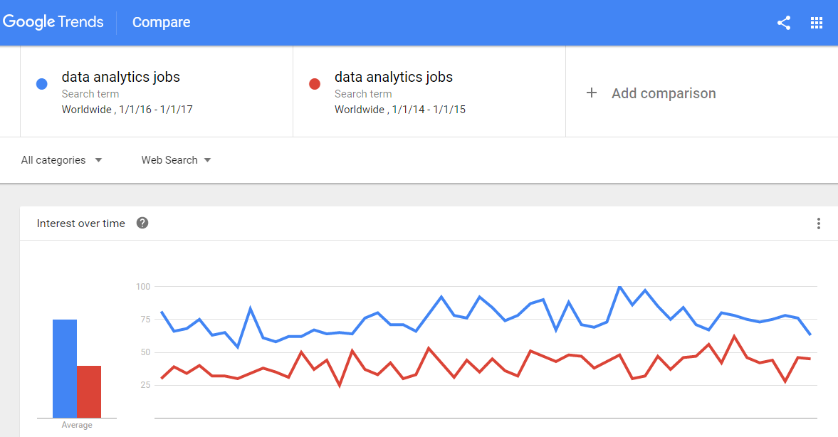 Google Trends - Data Analytics Jobs