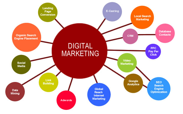 digital-marketing-components