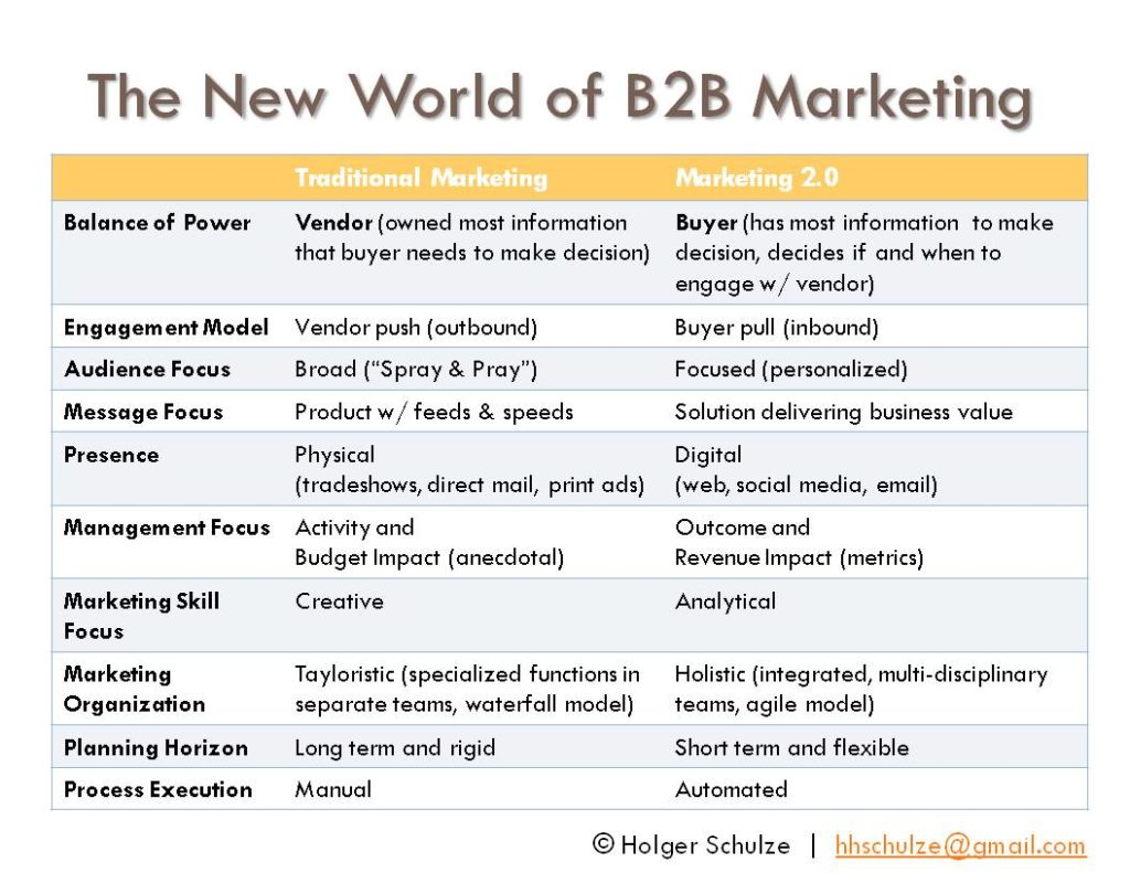 10 Best B2B Digital Marketing Practices