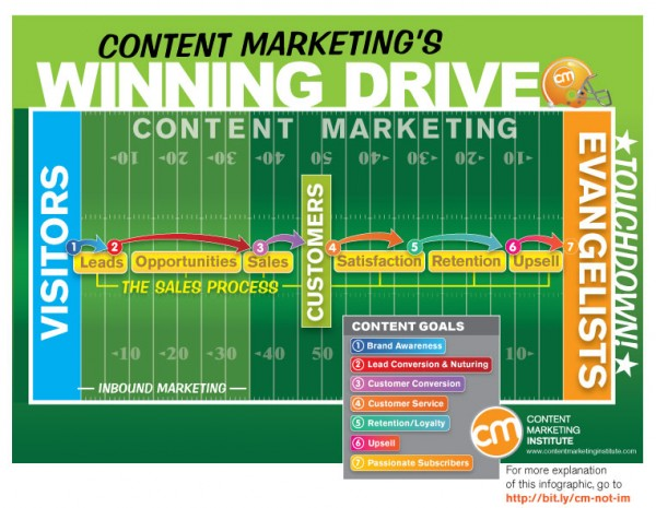 [Image1-Importance of content marketing-source-contentmarketinginstitute]